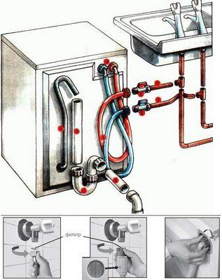 Как подключить посудомоечную