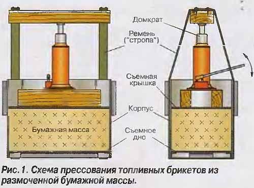 Изготовление брикетов своими руками