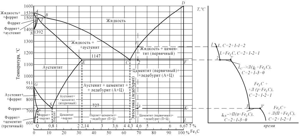 схема 3 классификация сплавов железа