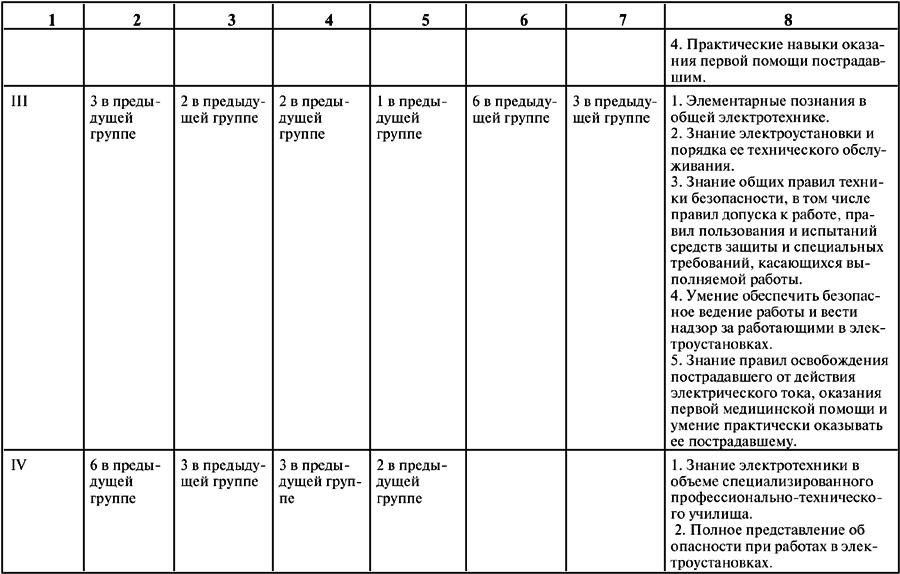Электробезопасность переход с 3 группы на 4 скачать вопросы и ответы к билетам по 3 группе электробезопасности