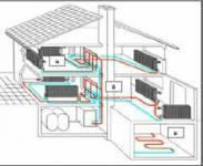 Схема оборудования системы отопления
