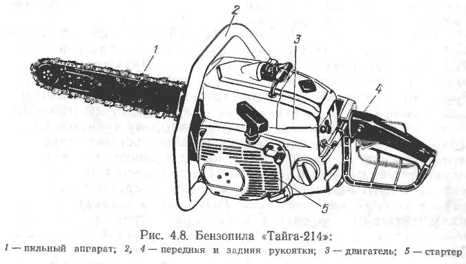 Ремонт бензопилы тайга 214 своими руками