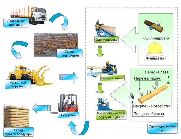 Учебник Автоматизация Деревообрабатывающего Производство