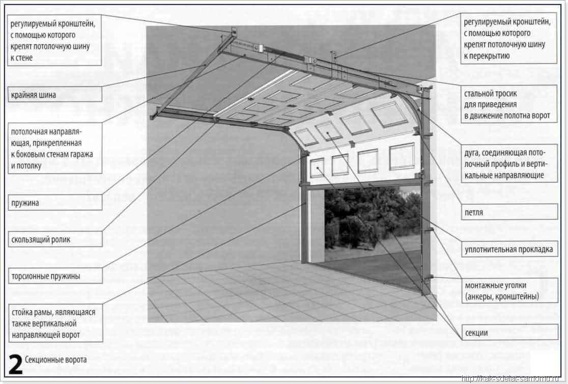 Гаражные ворота секционные своими руками чертежи фото и видео