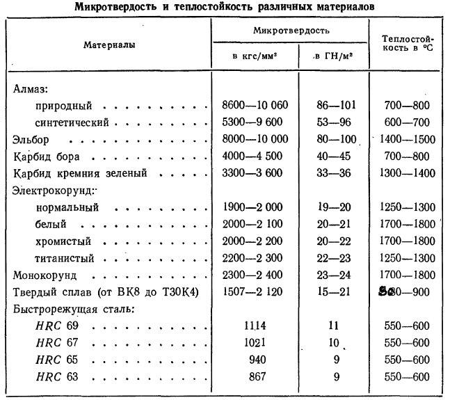 таблица твёрдость материалов