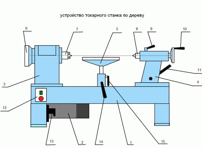 Как сделать токарный станок по дереву с фото и чертежами