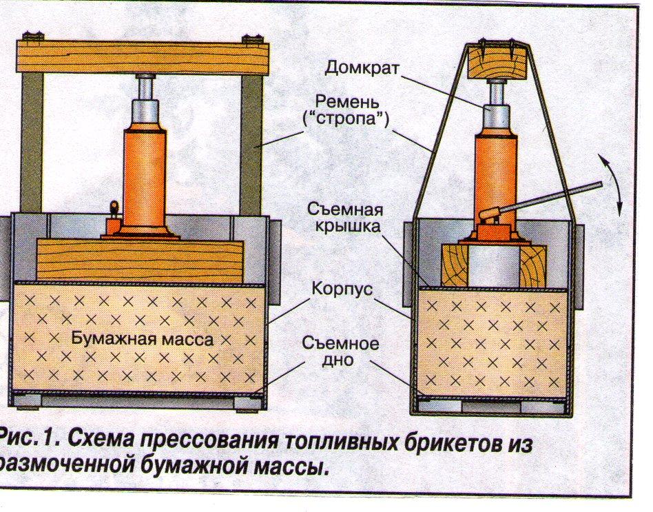 Видео изготовление брикетов из опилок своими руками